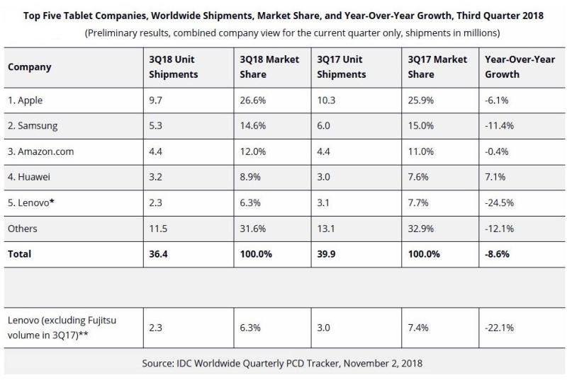 2 X IDC tablet market stats