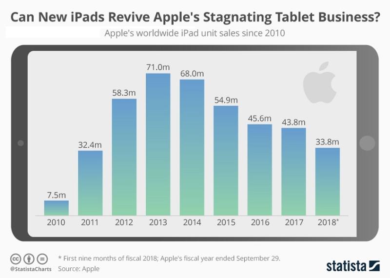 5 iPad stats staista chart