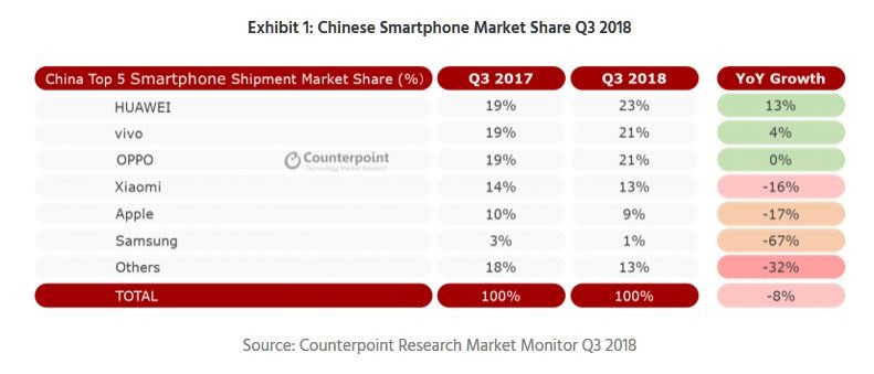 2 X counterpoint smartphone chart oct 2018