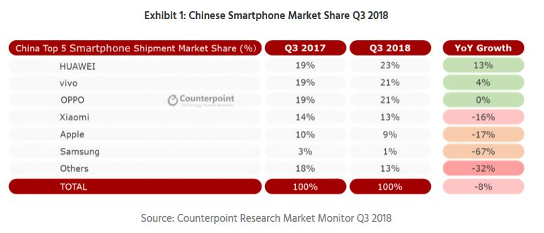 2 Samsung down 67 percent in Q3 in china