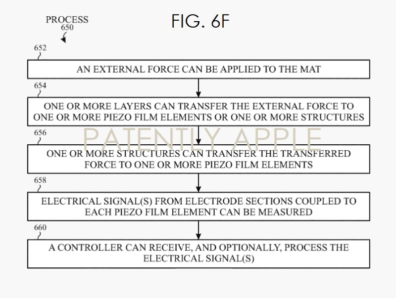 5  Apple Bed Physiological Measurement  Patent Nov 2018 - Patently Apple