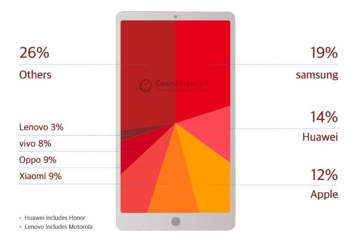2 X Q3 2018 Counterpoint chart smartphone share