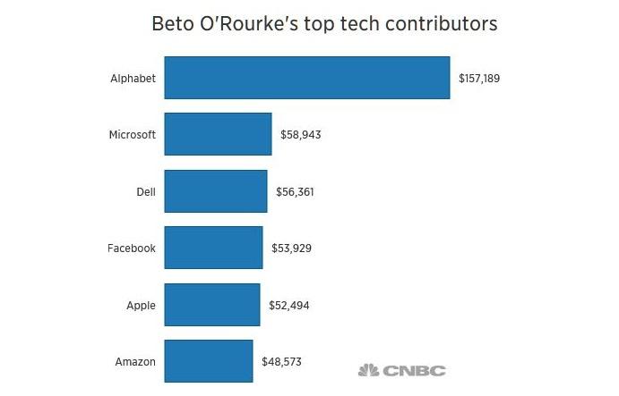 2 XX cnbc silicon valley contributions to Democratic candidate Beto O'Rourke
