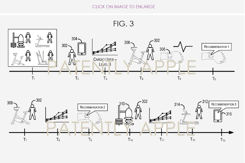 3 Apple EURO patent for personal trainer-like exercise guidance  fig. 3