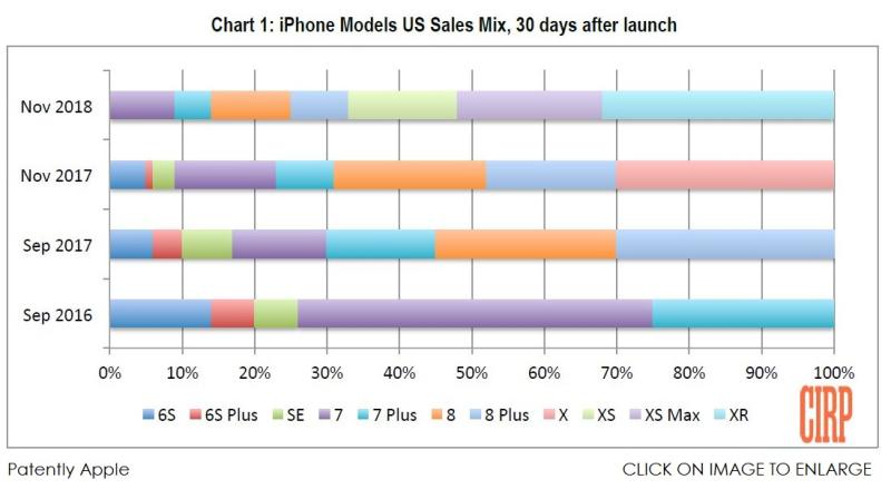 2 X - iPhone chart CIRP  IPHONE XR EMPHASIS