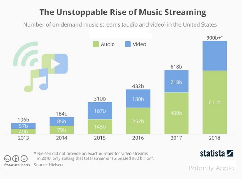 2 X streaming music chart statista