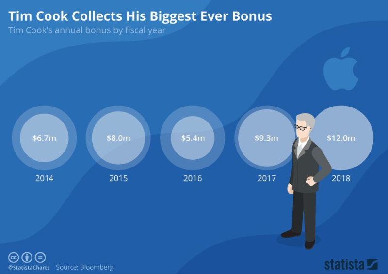 9 Tim Cook Bonus 12 million
