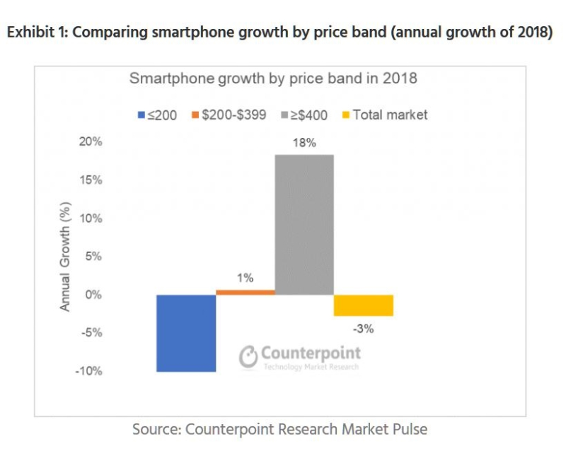 2 X counterpoint chart q4 2018 priemium smartphone growth