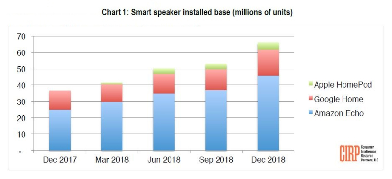 2 homepod stats holiday quarter