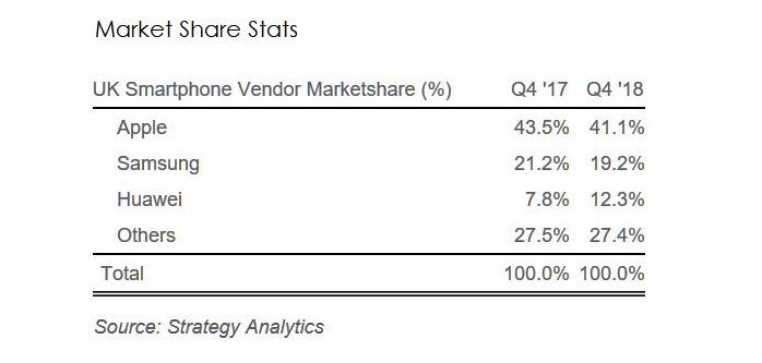3 Market share in UK for Q4 2018