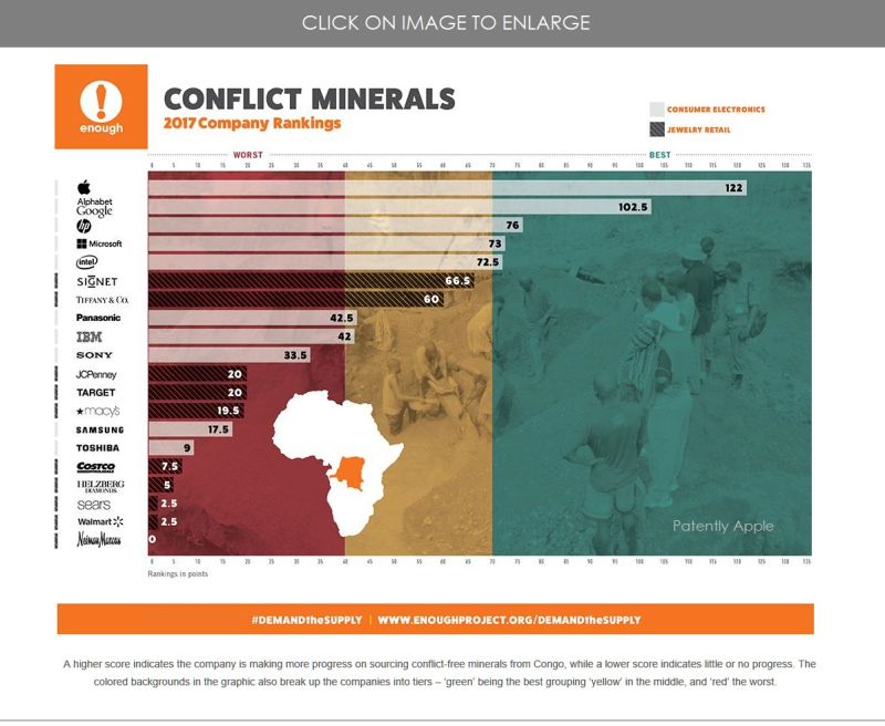 2 Apple #1 fighting conflict minerals 2017