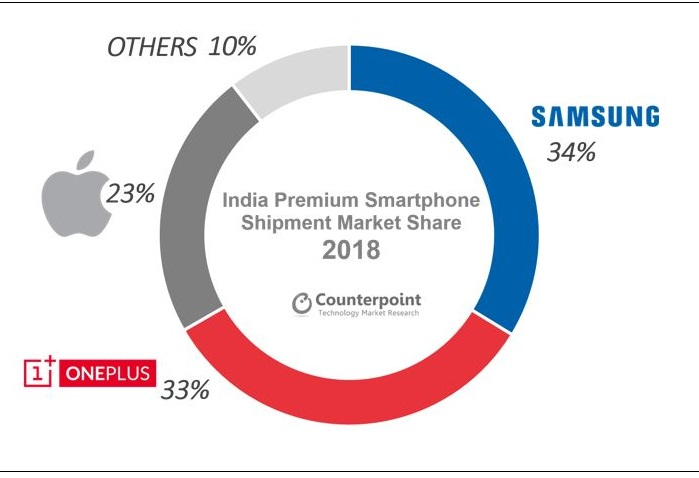 2 X Apple loses premium market in India
