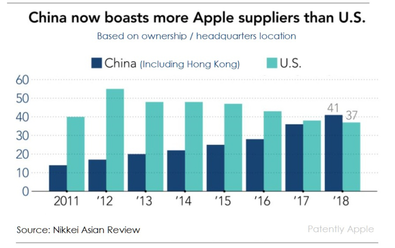 3 x China vs US Apple suppliers by numbers