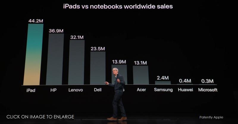 2 iPads vs notebooks