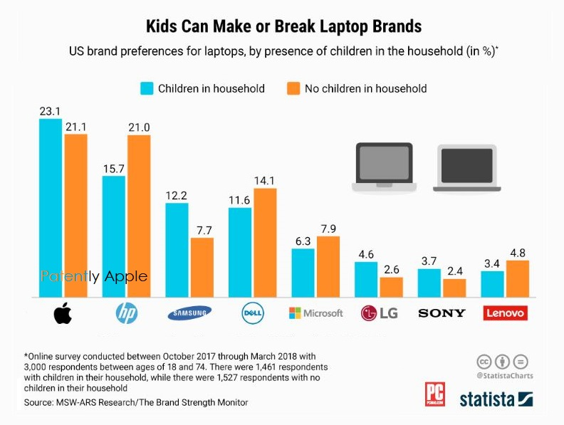 2 statista chart Macbooks #1 with households with kids