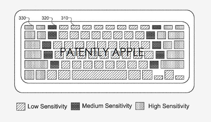 1 X Future iPad Keyboard with gesture capability
