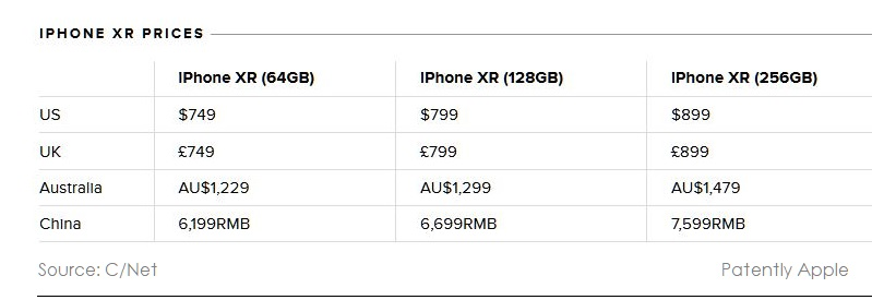 2 XF chart iphone in different countries