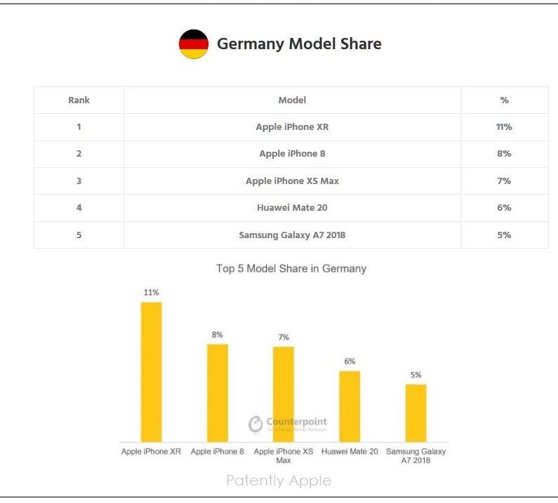 8 x GERMANY  Q4 2018 TOP SMARTPHONES