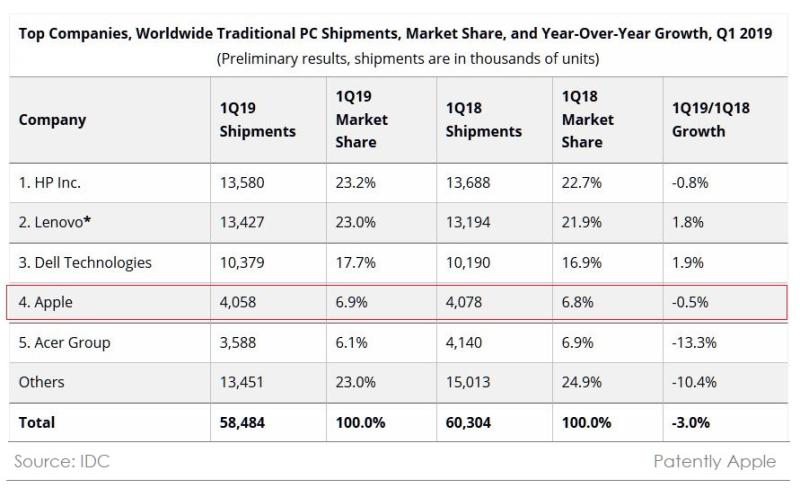 2 X IDC PC STATS Q1 2019 Patently Apple report Apr 10  2019