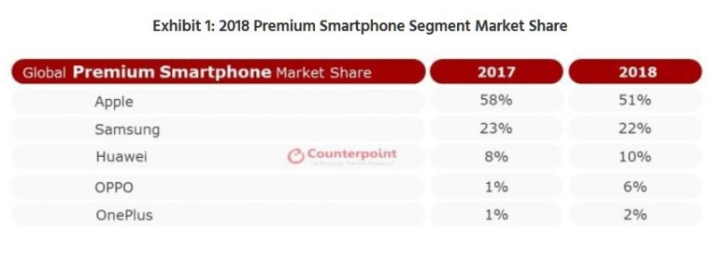 2 global premium smartphone seles  Apple #1