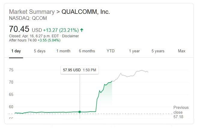 1 extra Qualcomm Stock QCom on a tare