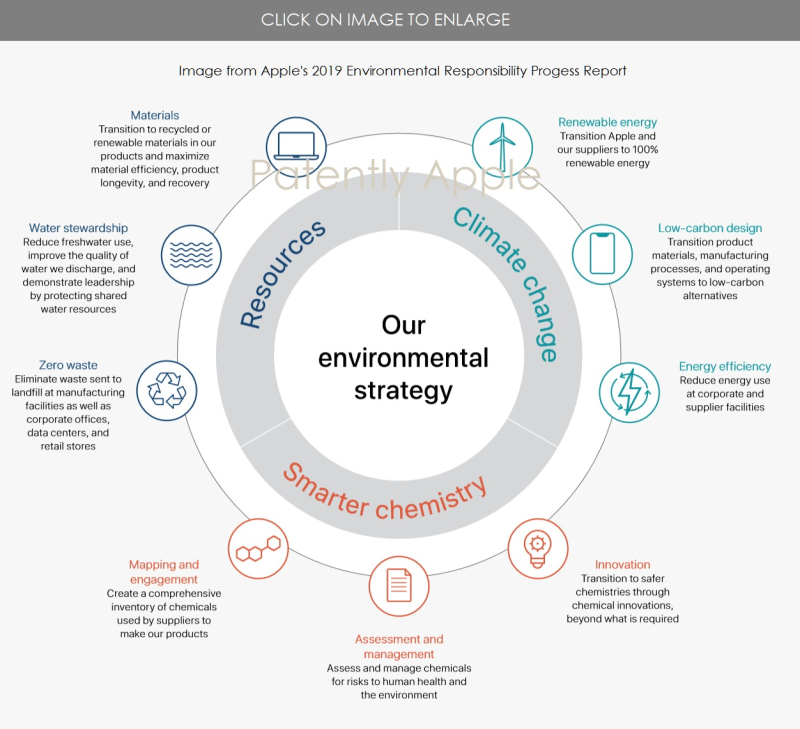 3 Apple image from environmental responsibility progress report
