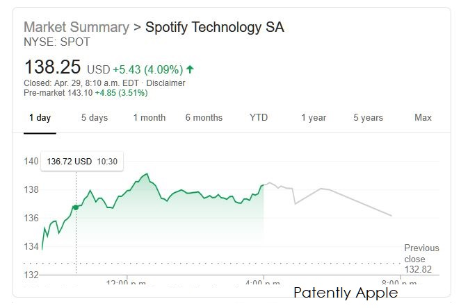 2 spotify stock