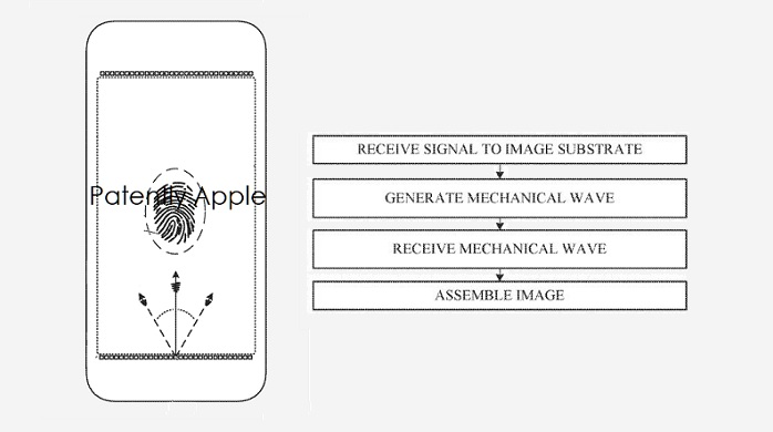 1 Cover Touch ID alternative methodology via display  Patently Apple IP Report Apr 30  2019