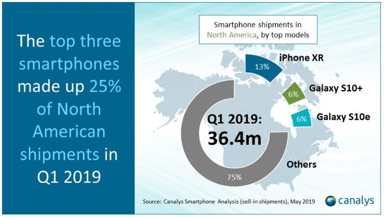 2 canalys smartphone chart Q1 2019 Apple XR #1