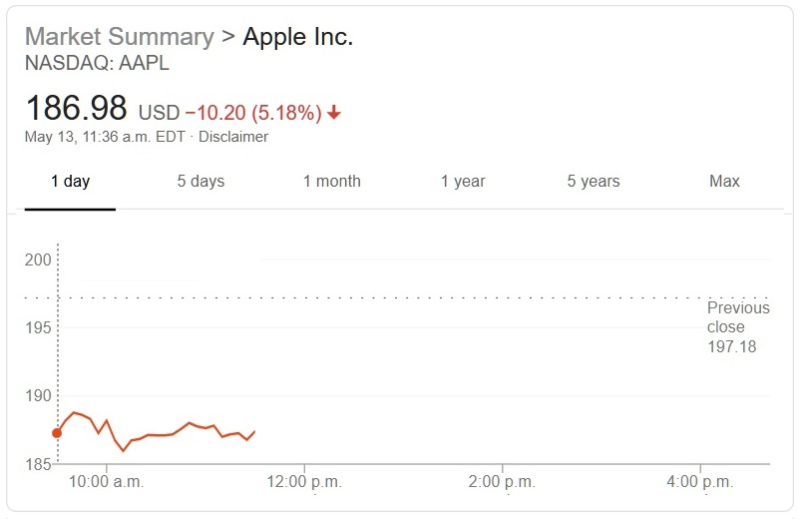 2 AAPL CHART MAY 13  2019