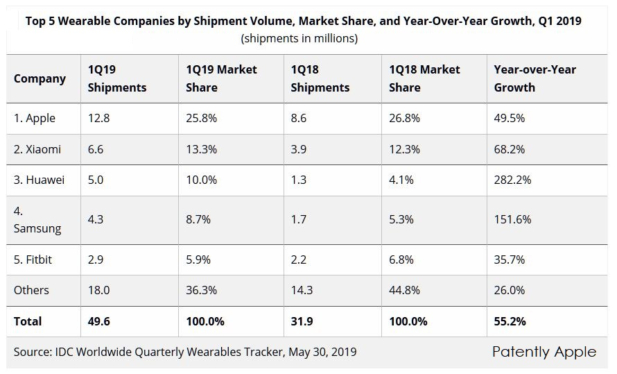 Apple's Wearables Dominated the Market in Q1 2019 by almost doubling