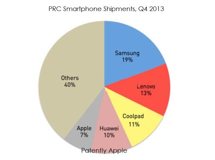 2 2013 samsung #1 in China at 19 percent