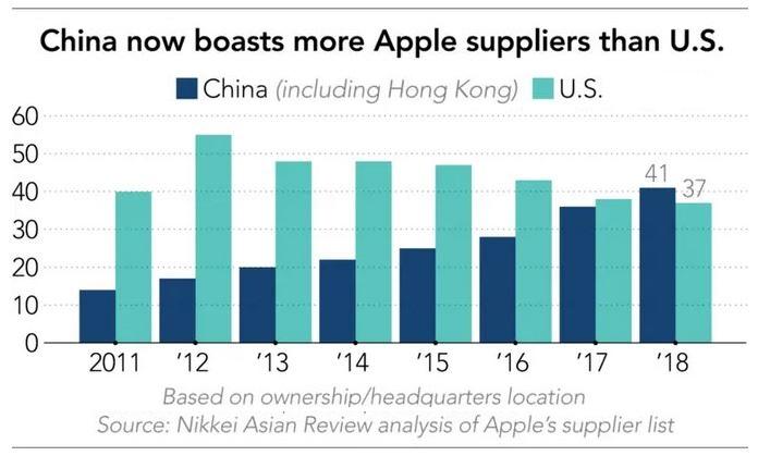 2 x nikkei apple supplier chart