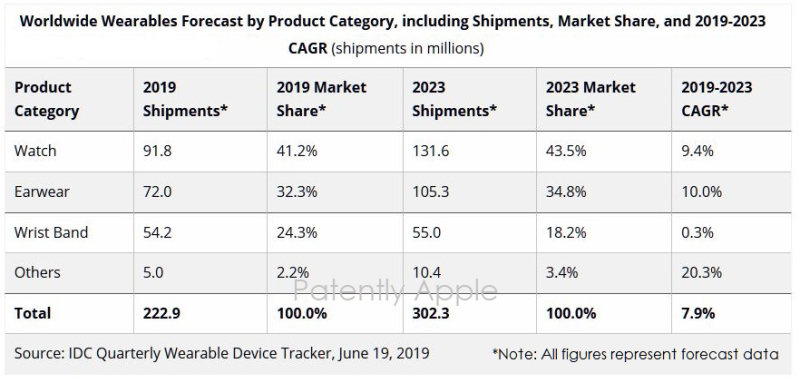 2 x IDC CHART FOR WEARABLE MARKET 2019 - 2023