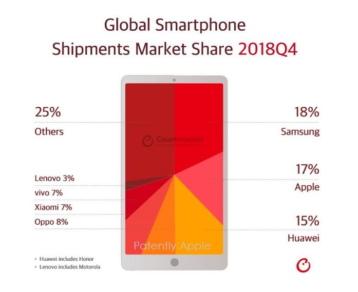 2 X Global smartphone 2018 q4