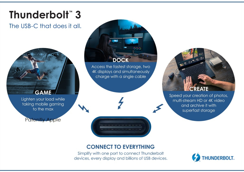 2 - - Intel-Thunderbolt3-1
