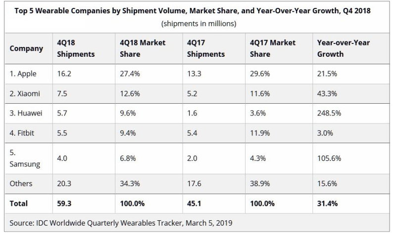 2 x IDC TOP 5 WEARABLE COMPANIES BY SHIPMENT VOLUME Q4 2018