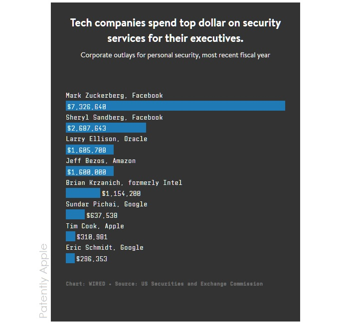 2 security costs for high profile executives in silicon valley