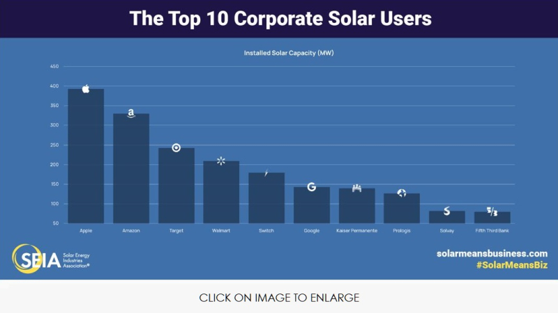 3 top retailers investing in solar