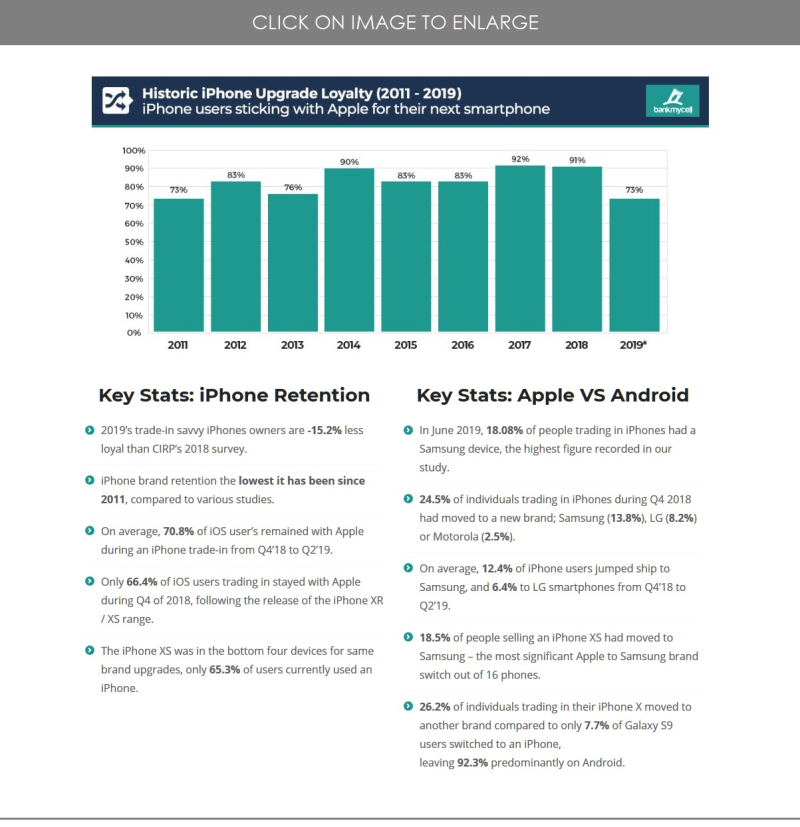 2 X2 Final  BankMyCell chart iPhone Loyalty with stats