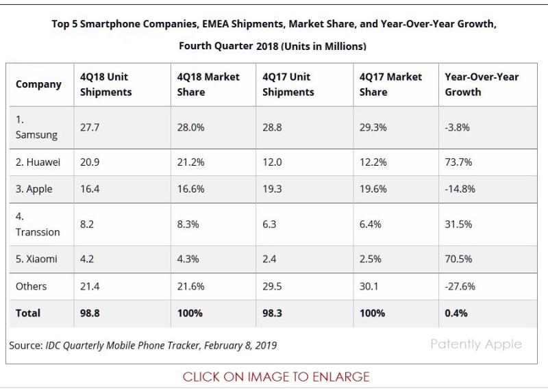 2 x IDC Q4 2018 EMEA SMARTPHONE STATS  PATENTLY APPLE REPORT MAR 20 2019