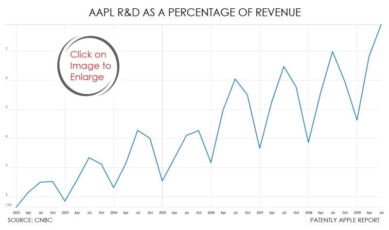 2 X CNBC CHART APPLE R&D SPENDING