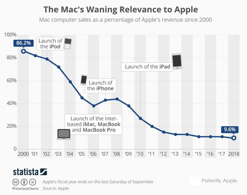 2 X statista mac sales relevance to apple