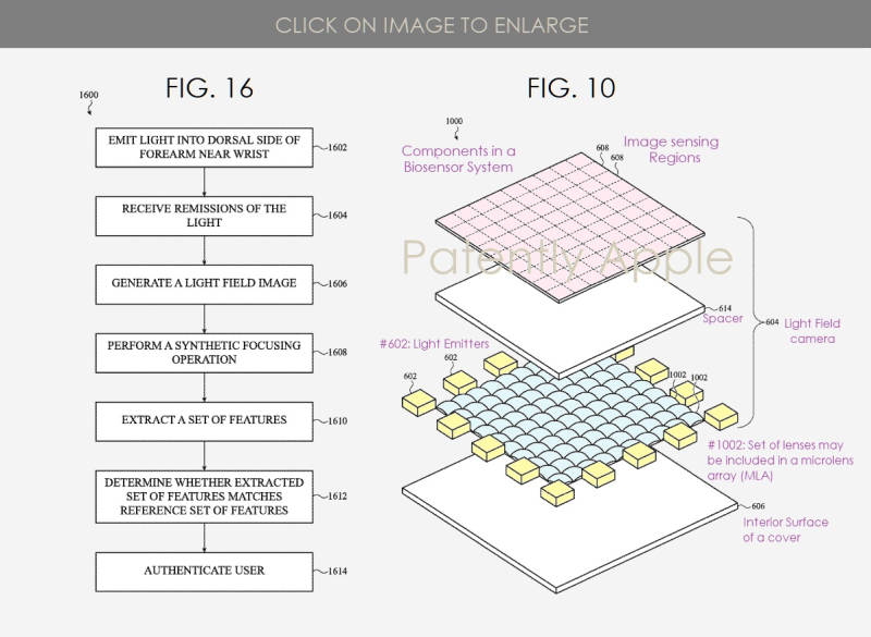 4. figs. 10 & 16 Apple patent Biosensor system  Patently Apple IP report Mar 28  2019