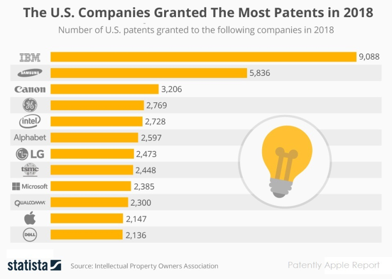 3  X Statista patents granted