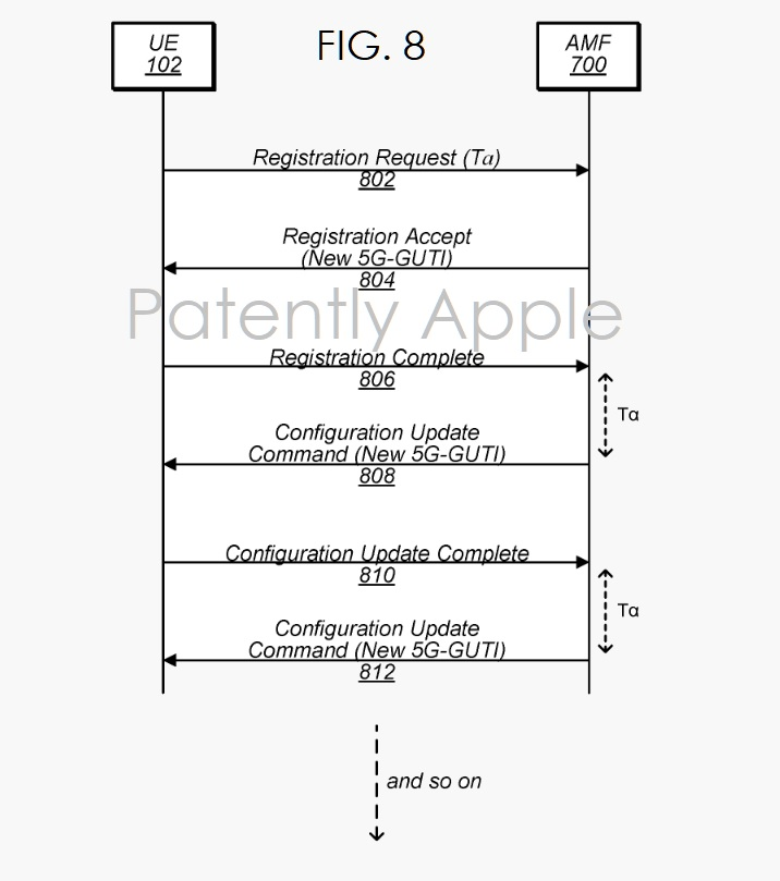 2 Apple patent FIG. 8 new 5G-GUTI