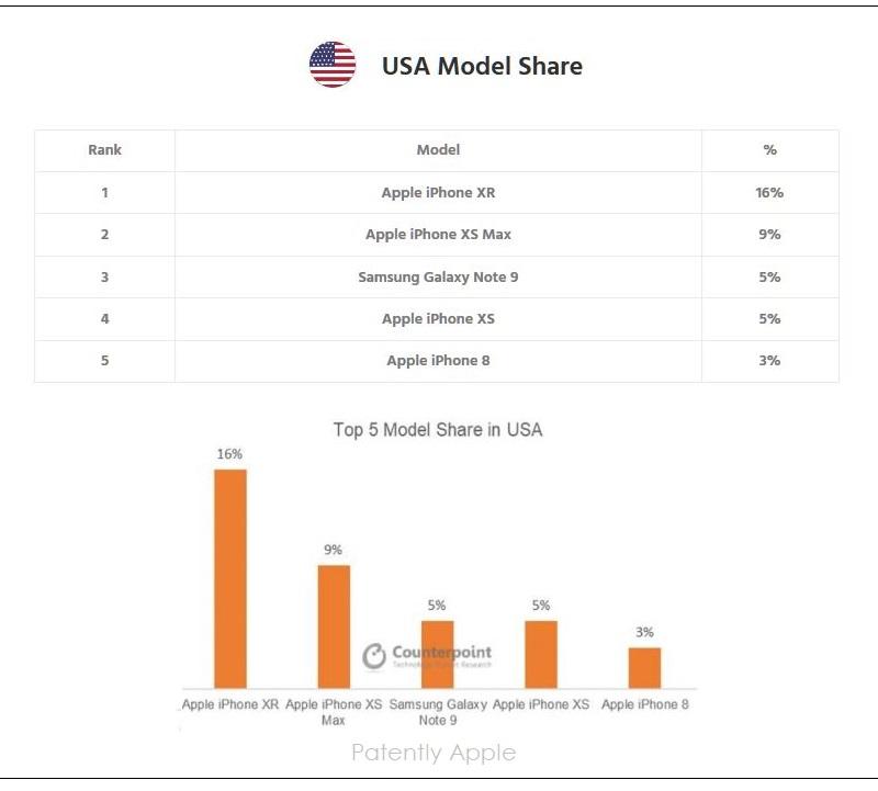 5 X USA TOP SMARTPHONE MODELS Q4 2018