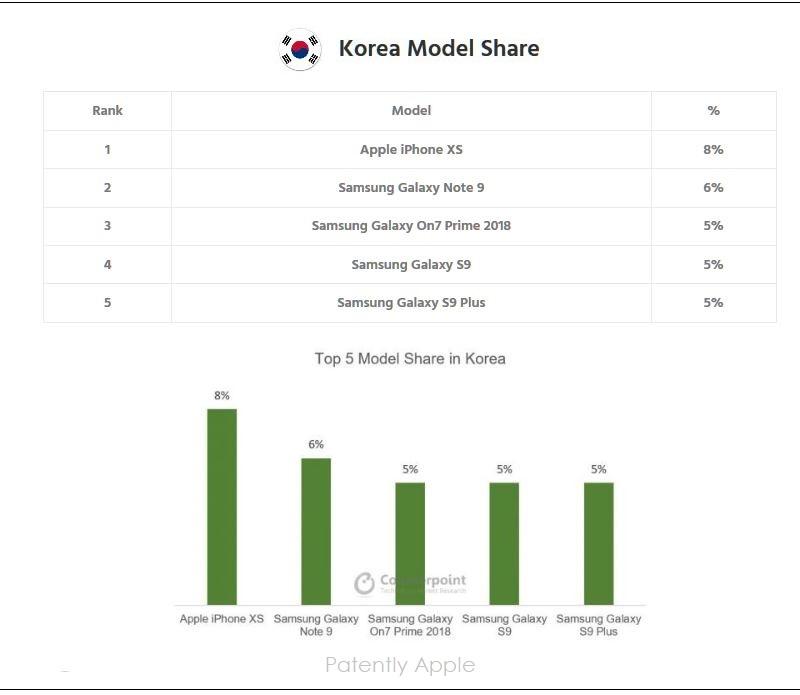 6 X - KOREA STATS SMARTPHONE MODELS Q4 2018