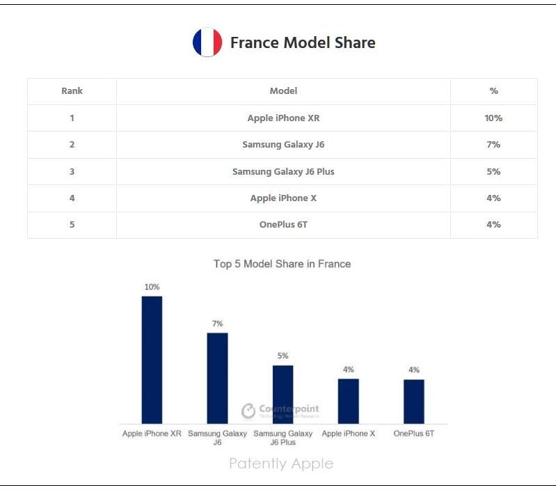 7 X  FRANCE SMARTPHONE Q4 MODELS