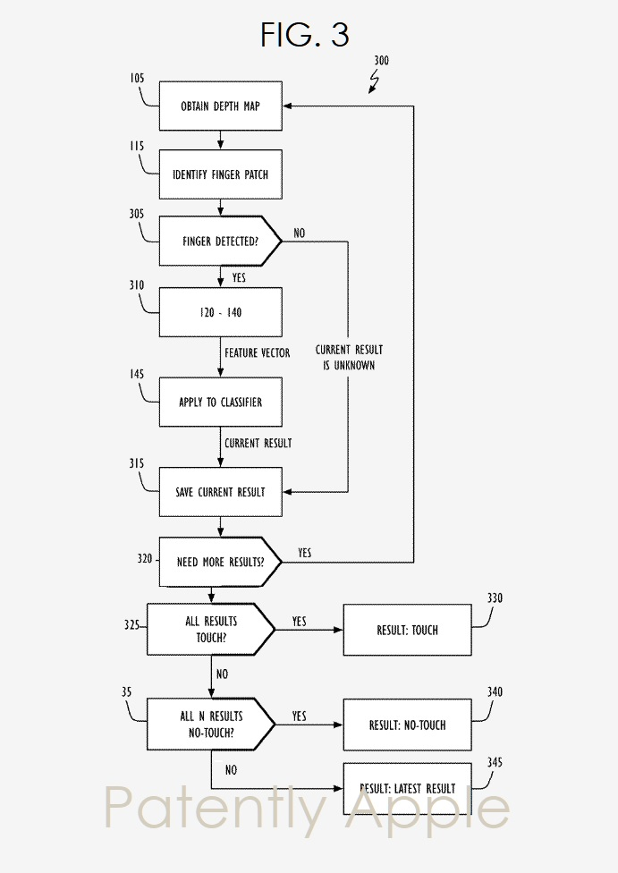 4 - FIG. 3   Apple flow chart for Depth-Based Touch Detection invention  Patently Apple IP Report Apr 7  2019